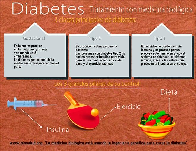 Diabetes, tratamiento con medicina biológica