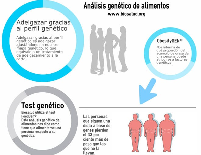 Análisis genético de Alimentos. Infografía Biosalud